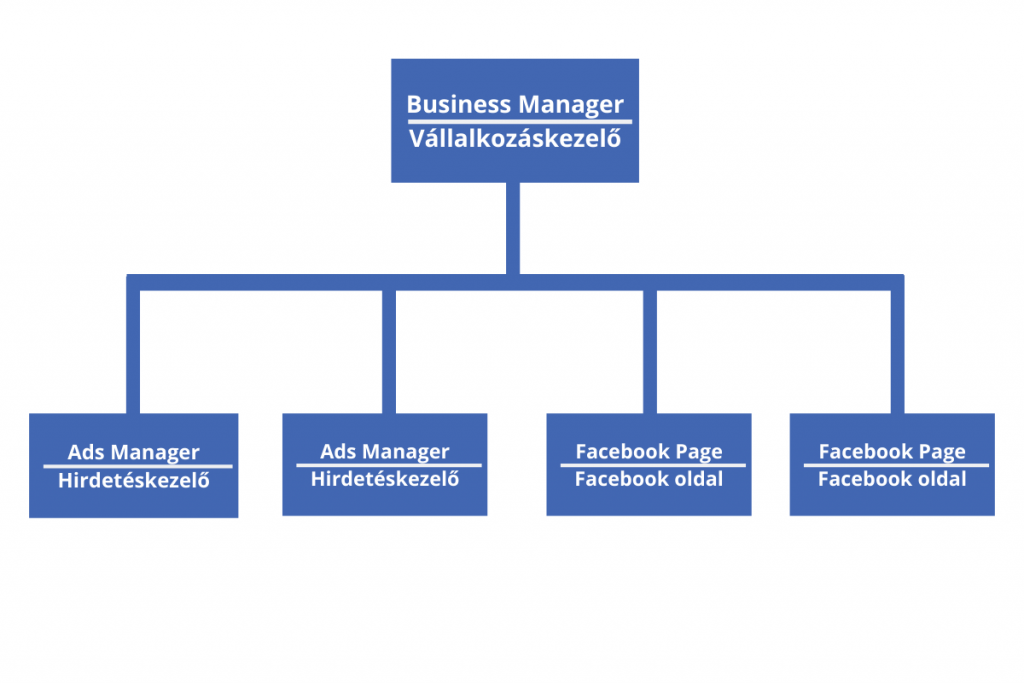 Facebook account hierarchy